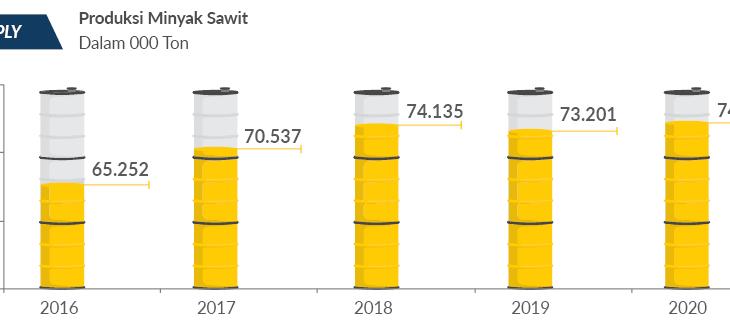 Outlook Demand dan Supply Minyak Nabati dan Minyak Sawit Pada Tahun 2021